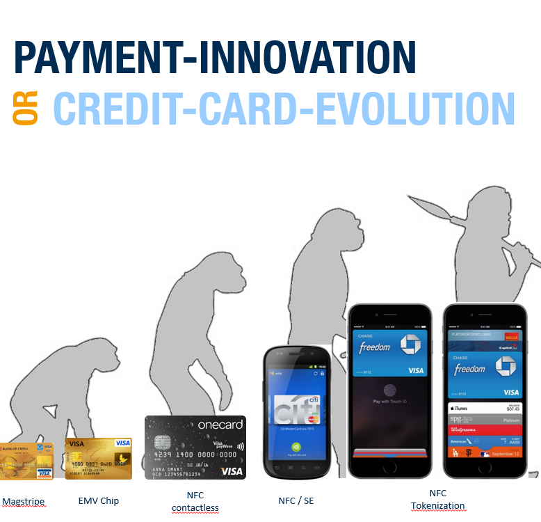 Payment Innovation or credit card evolution